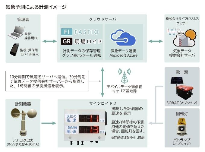 工事現場における気象予測の利用イメージ